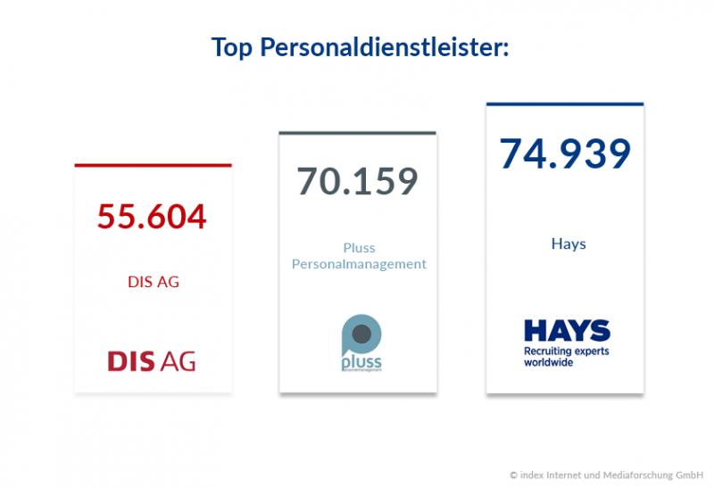 Personaldienstleister mit den meisten Stellenanzeigen 2017