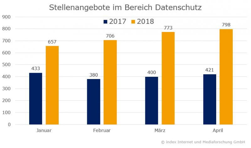 Stellenangebote Datenschutz 2017/2018