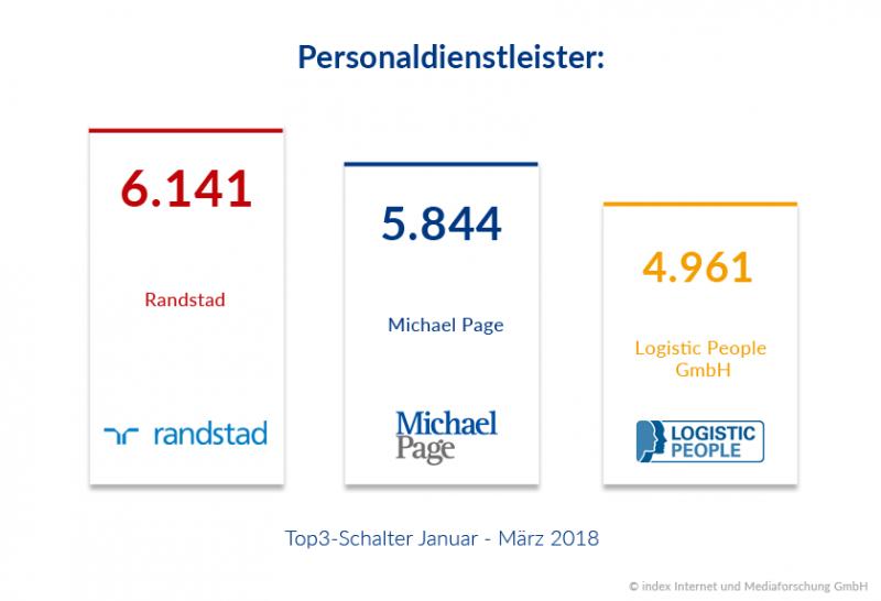 Personaldienstleister mit größtem Jobangebot im ersten Quartal 2018