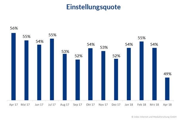 Einstellungsquote Stellenmarkt Deutschland April 2017 bis April 2018