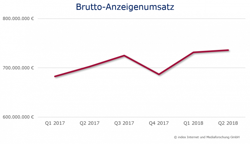 Brutto-Anzeigenumsatz Stellenmarkt 2017-2018