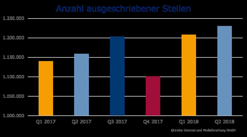 Arbeitsmarkt 2017-2018 Zahl der ausgescrhiebenen Stellen