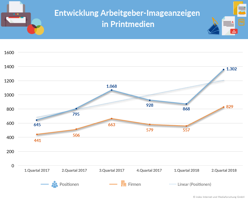 Bewerbermangel Imageanzeigen von Unternehmen 2017 bis 2018