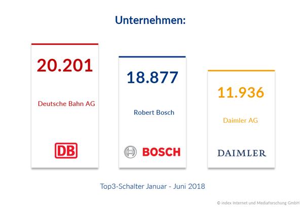 Mitarbeitersuchende Unternehmen im ersten Quartal 2018
