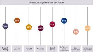 Ergebnisse Studie Karriere-Websites von Zeitarbeitsunternehmen