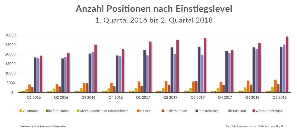 Stellenmarkt Deutschland 2018 nach Einstiegslevel