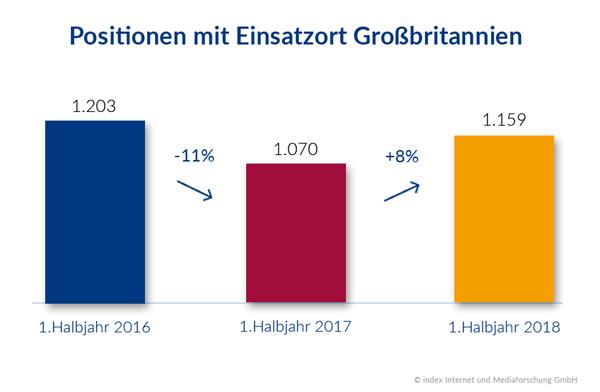 Auswirkungen des Brexit auf den deutschen Stellenmarkt - Einsatzort Großbritannien