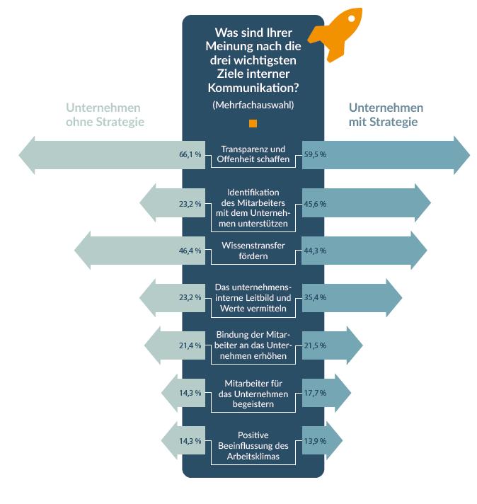 Studie Interne Kommunikation Ziele und Strategie