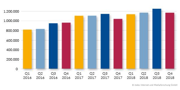 Entwicklung der ausgeschriebenen Stellenanzeigen von 2016 bis 2018