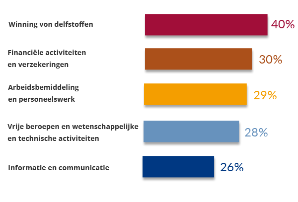 Verlengde advertenties per branche