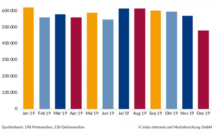 Stellenmarkt 2019 nach Monaten
