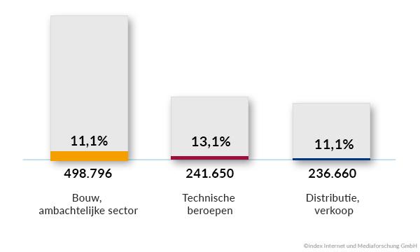 Top 3 beroepsgroepen met aantal jobadvertenties en aandeel van verlengde advertenties