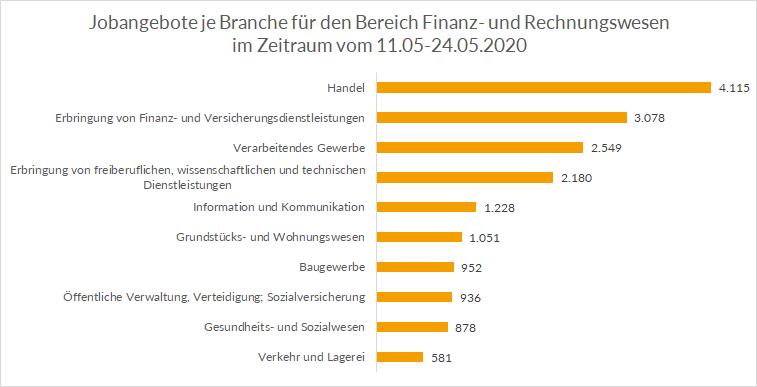 Top Branchen für Finanzfachkräfte