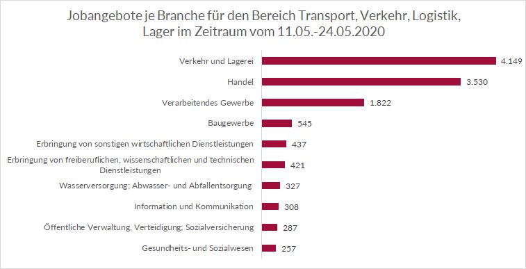 Top Branchen für Logistikmitarbeiter